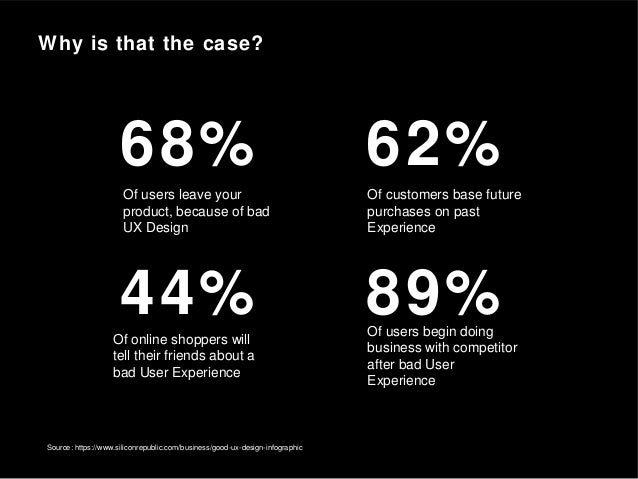 Source: https://www.siliconrepublic.com/business/good-ux-design-infographic 68% 62% 89%44% Of users leave your product, be...