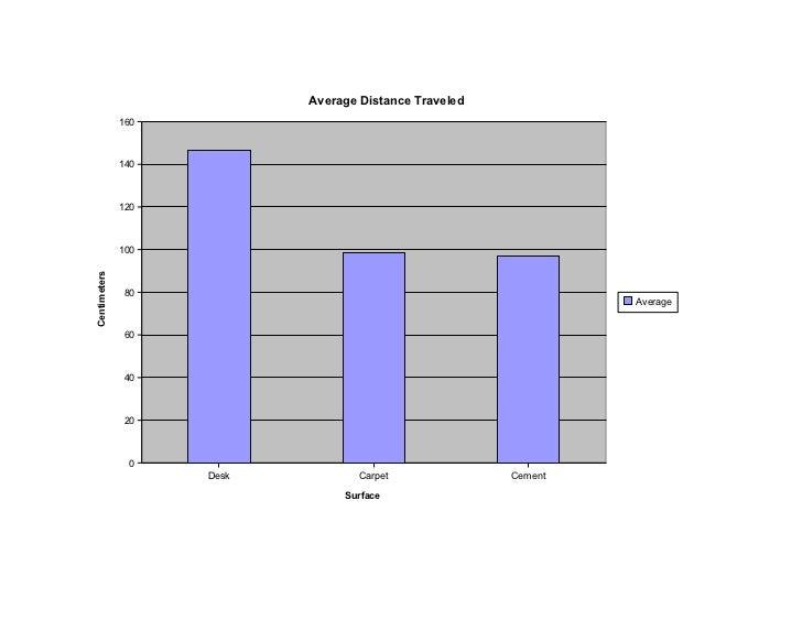 Average Distance Traveled              160              140              120              100Centimeters              80  ...