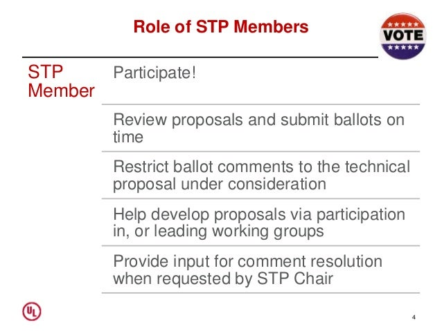 Role of STP Members STP Member Participate! Review proposals and submit ballots on time Restrict ballot comments to the te...