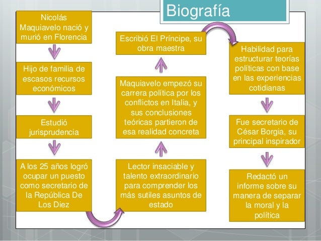 Nicolas Maquiavelo Biografias Y Vidas
