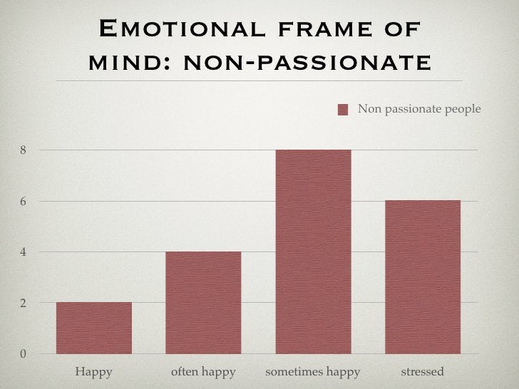 Emotional frame of      mind: non-passionate                                         Non passionate people   8    6    4  ...