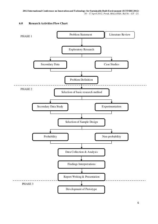 Nict2012 perak piezoelectric research updated