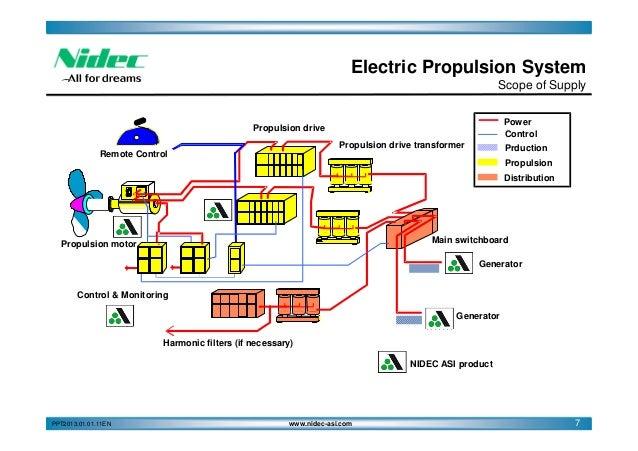 Nidec Asi Marine Electric Propulsion Deff
