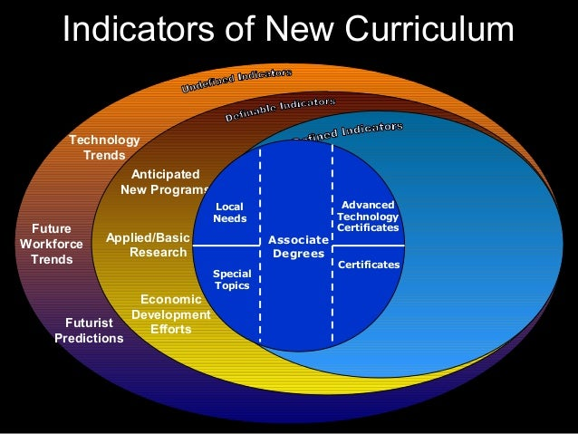 Indicators of New Curriculum Future Workforce Trends Technology Trends Futurist Predictions Anticipated New Programs Appli...