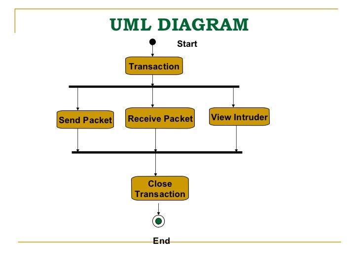 Nids ppt uml diagram transaction ccuart Choice Image