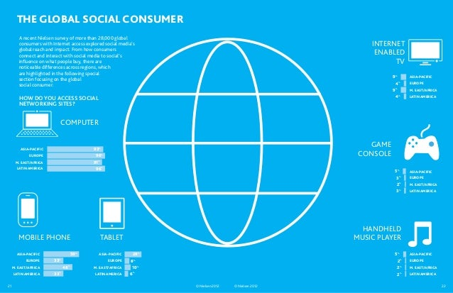 THE GLOBAL SOCIAL CONSUMER        A recent Nielsen survey of more than 28,000 global        consumers with Internet access...