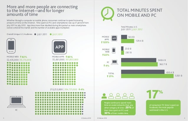 More and more people are connecting    to the Internet—and for longer                                                     ...