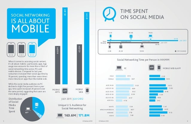 TIME SPENT                                                              85.8M       SOCIAL NETWORKING                     ...