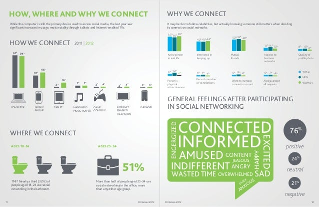 HOW, WHERE AND WHY WE CONNECT                                                                                     WHY WE C...