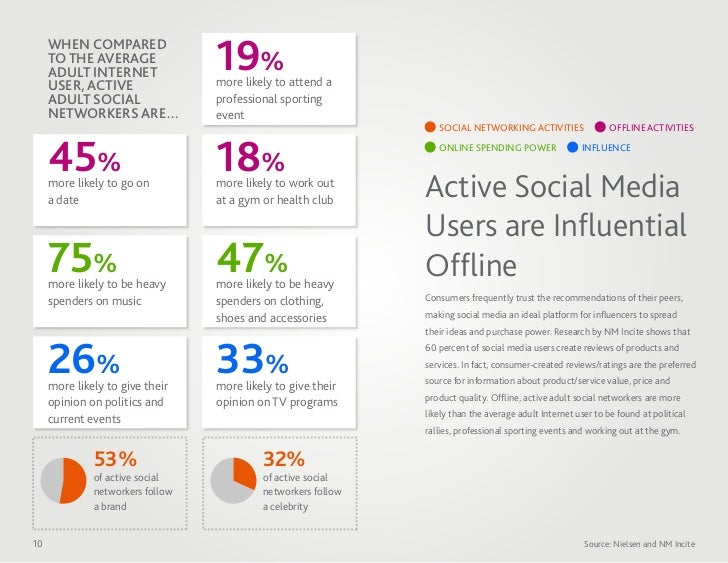 WHEN COMPARED     TO THE AVERAGE     ADULT INTERNET     USER, ACTIVE                                  19%                 ...