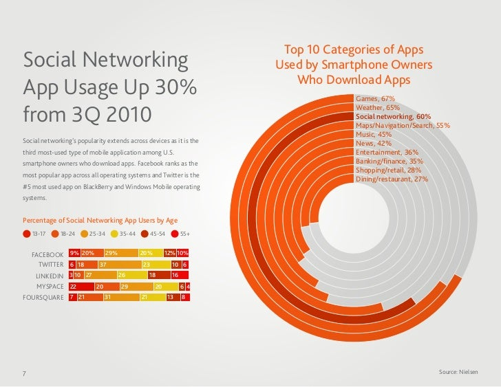 Top 10 Categories of AppsSocial Networking                                                    Used by Smartphone Owners   ...