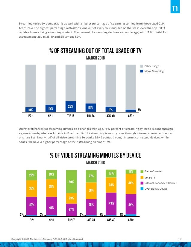 Nielsen total audience report Q1 2018