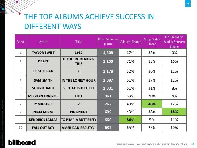 Copyright©2014TheNielsenCompany.Confidentialandproprietary. 14 THE TOP ALBUMS ACHIEVE SUCCESS IN DIFFERENT WAYS Based on U...