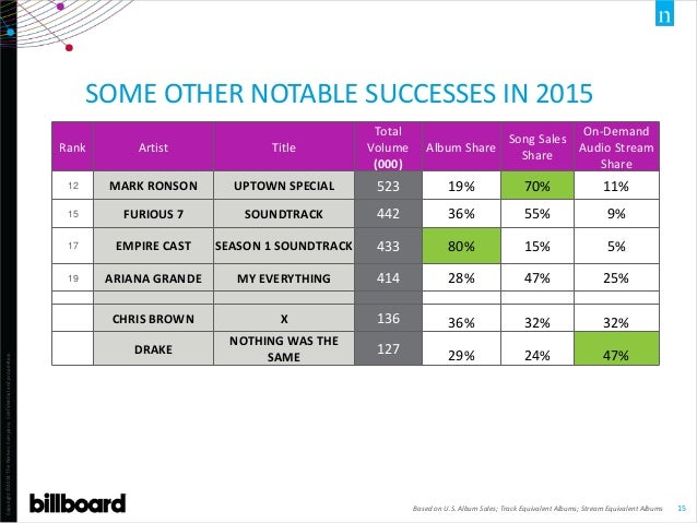 Copyright©2014TheNielsenCompany.Confidentialandproprietary. 15 SOME OTHER NOTABLE SUCCESSES IN 2015 Based on U.S. Album Sa...