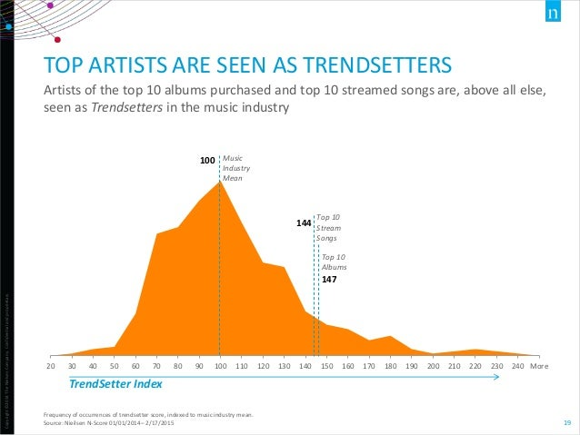 Copyright©2014TheNielsenCompany.Confidentialandproprietary. 19 TOP ARTISTS ARE SEEN AS TRENDSETTERS Artists of the top 10 ...