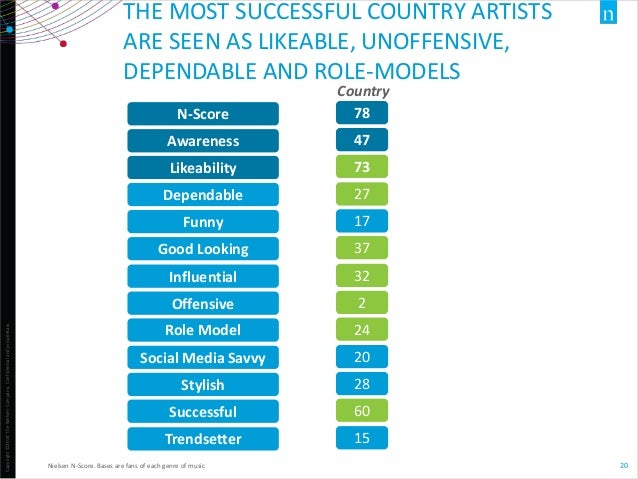 Copyright©2014TheNielsenCompany.Confidentialandproprietary. 20 THE MOST SUCCESSFUL COUNTRY ARTISTS ARE SEEN AS LIKEABLE, U...