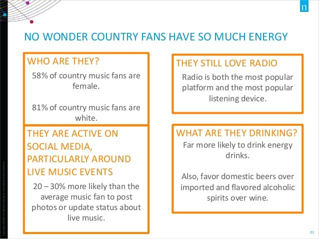 Copyright©2014TheNielsenCompany.Confidentialandproprietary. 21 NO WONDER COUNTRY FANS HAVE SO MUCH ENERGY WHO ARE THEY? 58...