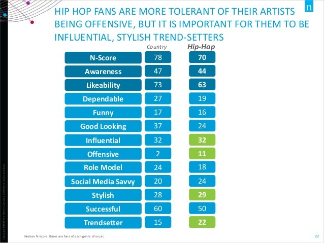 Copyright©2014TheNielsenCompany.Confidentialandproprietary. 22 HIP HOP FANS ARE MORE TOLERANT OF THEIR ARTISTS BEING OFFEN...
