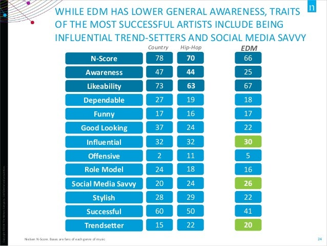 Copyright©2014TheNielsenCompany.Confidentialandproprietary. 24 WHILE EDM HAS LOWER GENERAL AWARENESS, TRAITS OF THE MOST S...