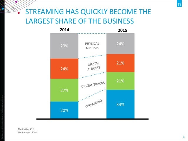 Copyright©2014TheNielsenCompany.Confidentialandproprietary. 6 STREAMING HAS QUICKLY BECOME THE LARGEST SHARE OF THE BUSINE...