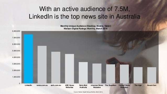With an active audience of 7.5M, LinkedIn is the top news site in Australia 0 1,000,000 2,000,000 3,000,000 4,000,000 5,00...