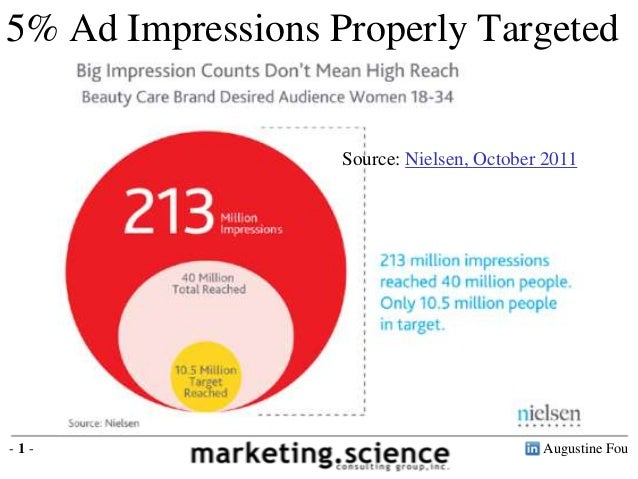Augustine Fou- 1 -Source: Nielsen, October 20115% Ad Impressions Properly Targeted