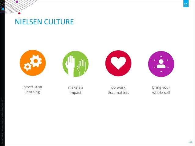 NIELSEN CULTURE  Copyright ©2012 The Nielsen Company. Confidential and proprietary.  never stop learning  make an impact  ...