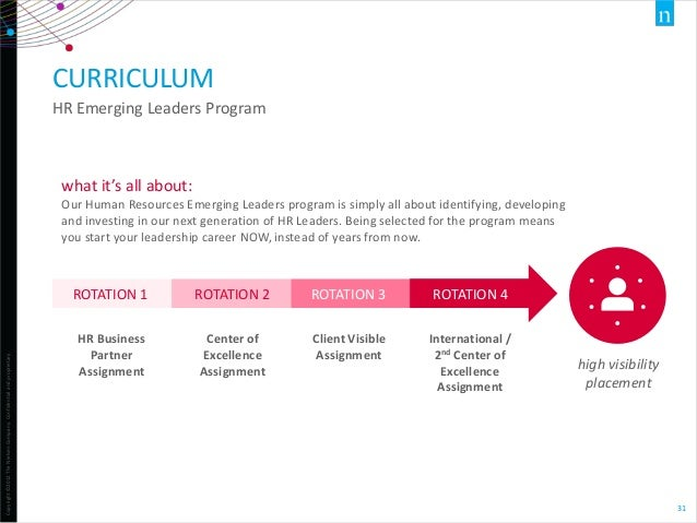 CURRICULUM HR Emerging Leaders Program  what it's all about: Our Human Resources Emerging Leaders program is simply all ab...