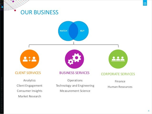 OUR BUSINESS  Copyright ©2012 The Nielsen Company. Confidential and proprietary.  CLIENT SERVICES  BUSINESS SERVICES  CORP...