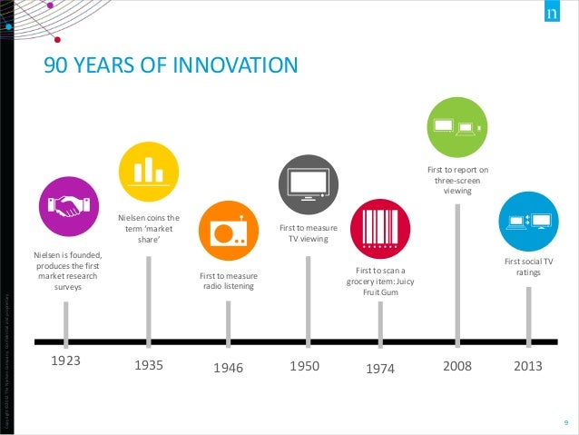 90 YEARS OF INNOVATION  First to report on three-screen viewing Nielsen coins the term 'market share'  Copyright ©2012 The...