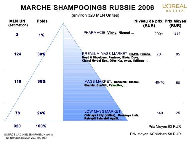 MARCHEMARCHE SHAMPOOINGSSHAMPOOINGS RUSSIERUSSIE 20062006 MLN UMLN UNN (estimation)(estimation) PoidsPoids 124 39% 116 36%...