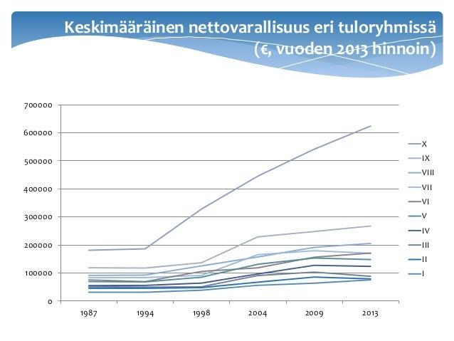 Keskimääräinen nettovarallisuus eri tuloryhmissä (€, vuoden 2013 hinnoin) 0 100000 200000 300000 400000 500000 600000 7000...