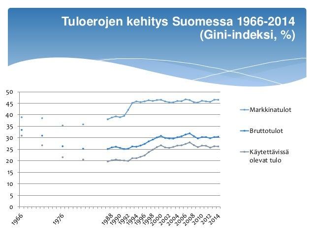 0 5 10 15 20 25 30 35 40 45 50 Markkinatulot Bruttotulot Käytettävissä olevat tulo Tuloerojen kehitys Suomessa 1966-2014 (...
