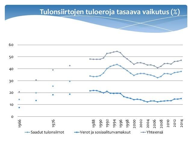 Tulonsiirtojen tuloeroja tasaava vaikutus (%) 0 10 20 30 40 50 60 1966 1976 1988 1990 1992 1994 1996 1998 2000 2002 2004 2...