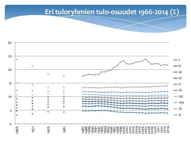 Eri tuloryhmien tulo-osuudet 1966-2014 (%) 0 5 10 15 20 25 30 1966 1971 1976 1981 1987 1988 1989 1990 1991 1992 1993 1994 ...
