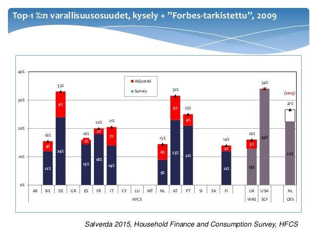 """Salverda 2015, Household Finance and Consumption Survey, HFCS Top-1 %:n varallisuusosuudet, kysely + """"Forbes-tarkistettu"""",..."""
