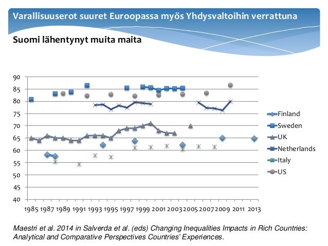 Varallisuuserot suuret Euroopassa myös Yhdysvaltoihin verrattuna Suomi lähentynyt muita maita 40 45 50 55 60 65 70 75 80 8...