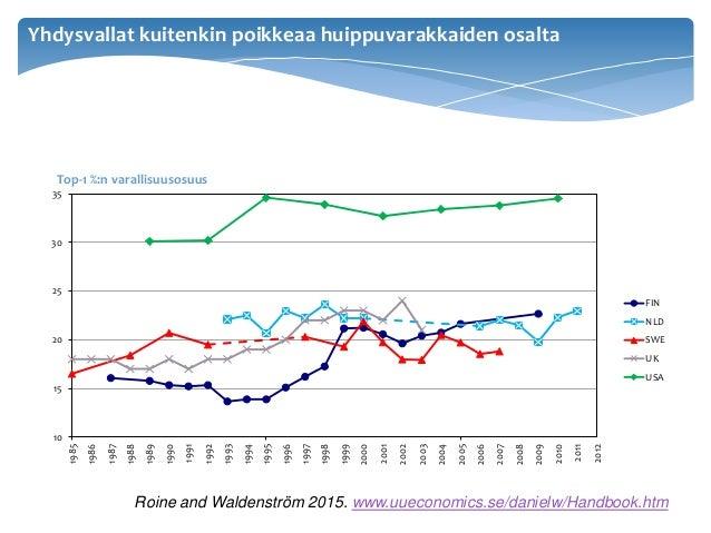 Roine and Waldenström 2015. www.uueconomics.se/danielw/Handbook.htm 10 15 20 25 30 35 1985 1986 1987 1988 1989 1990 1991 1...