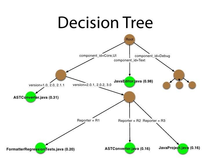 Decision Tree                                                                        Root                                 ...