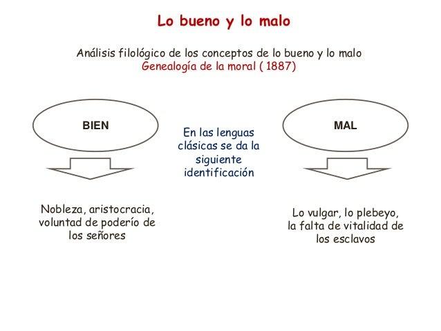 Lo bueno y lo malo Análisis filológico de los conceptos de lo bueno y lo malo Genealogía de la moral ( 1887) BIEN MAL Nobl...