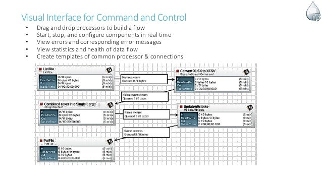 Visual Interface forCommand andControl • Drag and drop processors to build a flow • Start, stop, and configure components ...