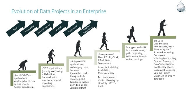 Evolution of DataProjects inanEnterprise Simple VB/C++ applications working directly on Spreadsheet / Access databases. OL...