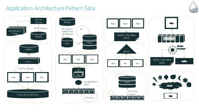 Application ArchitecturePatternSilos Apps & Services RDBMS OLTP Workload Spreadsheets / Access RDBMS App App App Caches & ...