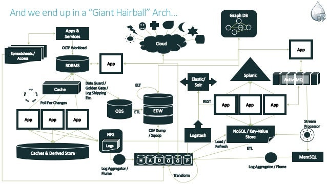 """Andwe endupin a """"Giant Hairball"""" Arch… Apps & Services RDBMS OLTP Workload App App App Caches & Derived Store Cache Poll F..."""