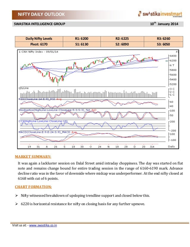NIFTY DAILY OUTLOOK 10th January 2014  SWASTIKA INTELLIGENCE GROUP  Daily Nifty Levels Pivot: 6170  R1: 6200 S1: 6130  R2:...