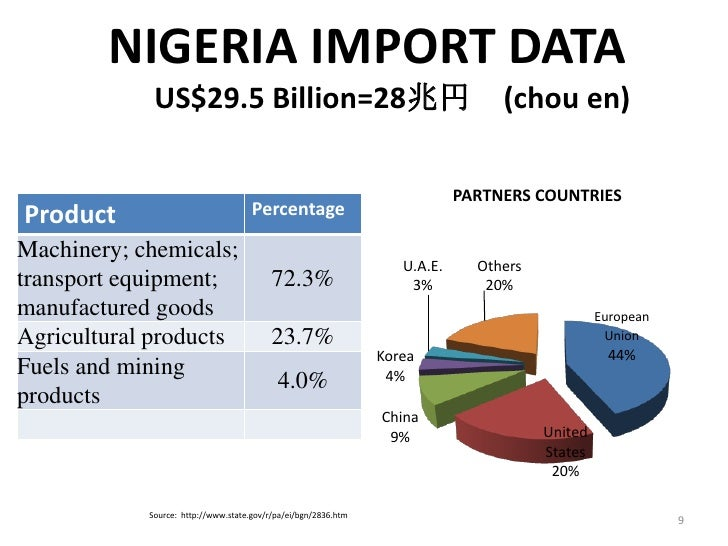 Partners in nigeria