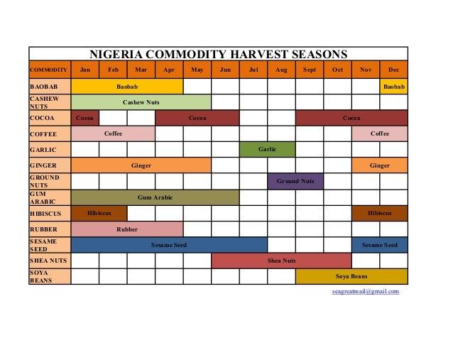 Calendar Nigeria : Nigeria commodity harvest season