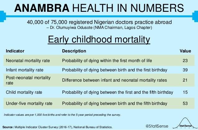 @StatiSenseSource: Multiple Indicator Cluster Survey (2016-17), National Bureau of Statistics. ANAMBRA HEALTH IN NUMBERS 4...