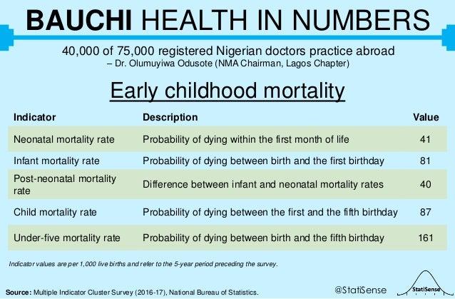 @StatiSenseSource: Multiple Indicator Cluster Survey (2016-17), National Bureau of Statistics. BAUCHI HEALTH IN NUMBERS 40...