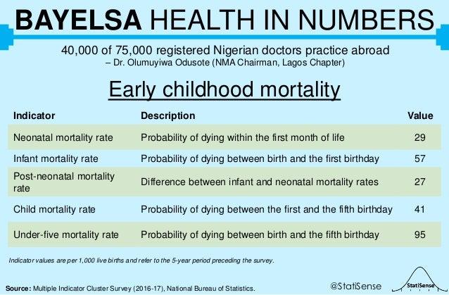 @StatiSenseSource: Multiple Indicator Cluster Survey (2016-17), National Bureau of Statistics. BAYELSA HEALTH IN NUMBERS 4...